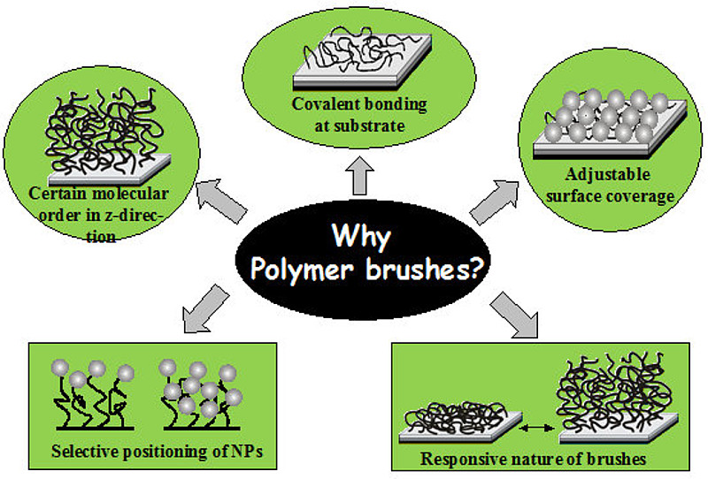 polymer chemistry conferences usa europe asia download pdf